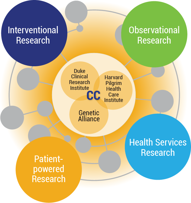 Image detailing the PCORnet Coordinating Center structure: Interventional Research, Observational Research, Health Services Research, and Patient-powered Research. At the center is: Duke Clinical Research Institute, Harvard Pilgrim Health Care Institute, and Genetic Alliance.