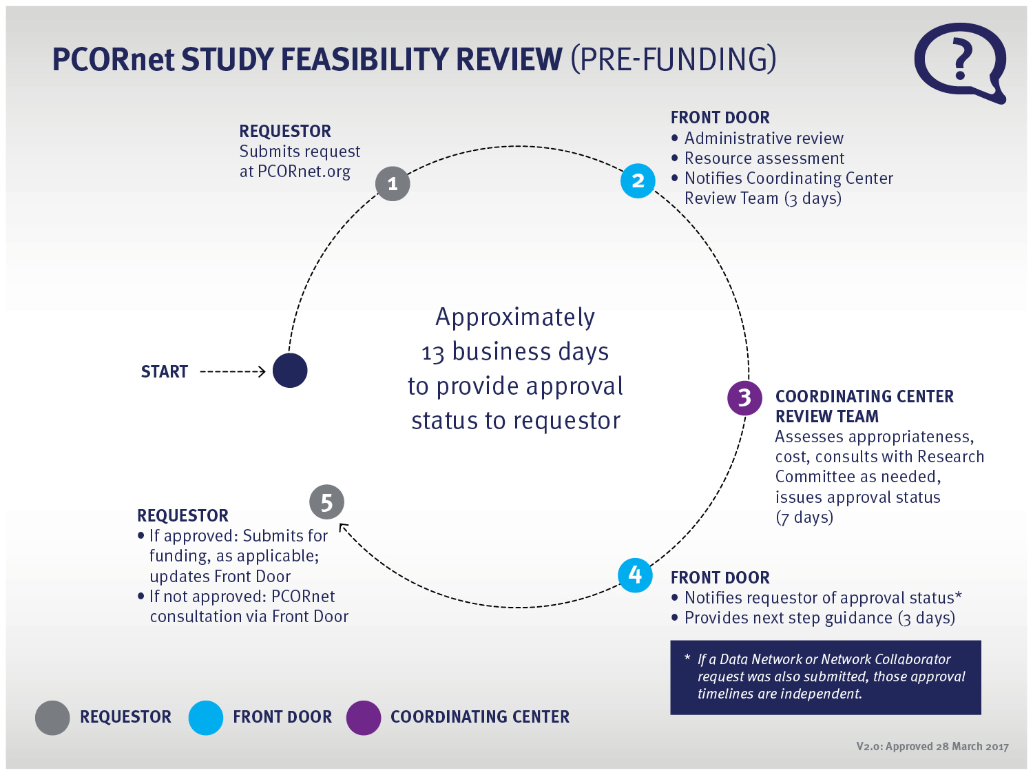 Image detailing the PCORnet Study Feasibility Review (Pre-Funding) process: Requestor, Front Door, Coordinating Center Review Team, Front Door, and then back to the Requestor. The entire process typically takes approximately 13 days.